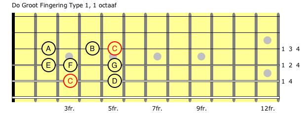Do Groot FT 1 1 octaaf